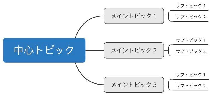 マインドマップは知識を関連付けて効率よく勉強できる