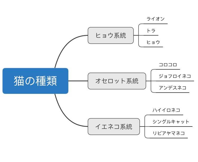 マインドマップの書き方 枝を伸ばす
