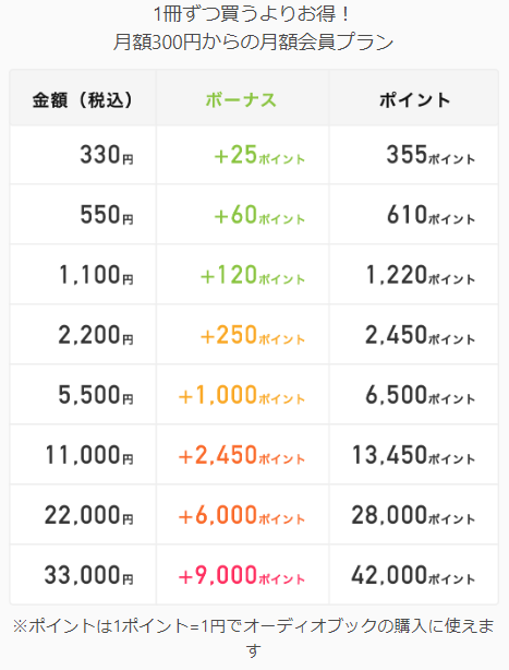 audiobook.jp(オーディオブック)月額会員料金