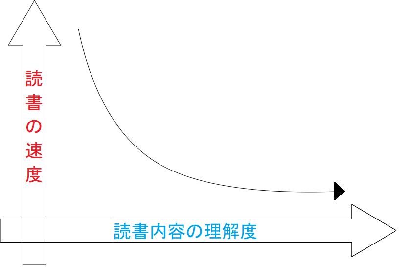 読書の速さと内容の理解の逆相関