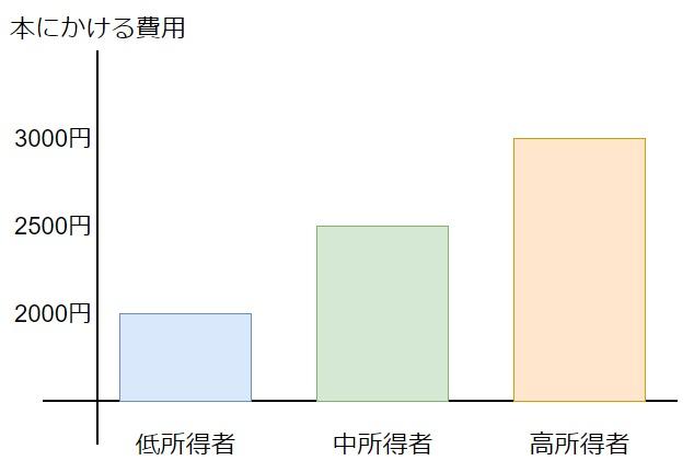 所得別の本にかける費用の平均
