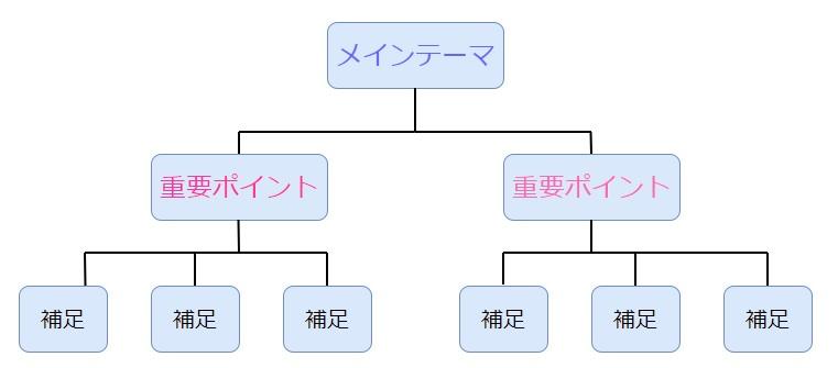 本の構成はメインのテーマがあってそこから重要ポイントが枝分かれしている
