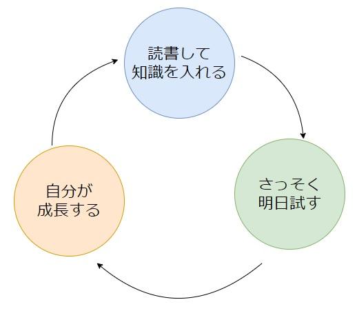 読書術 本