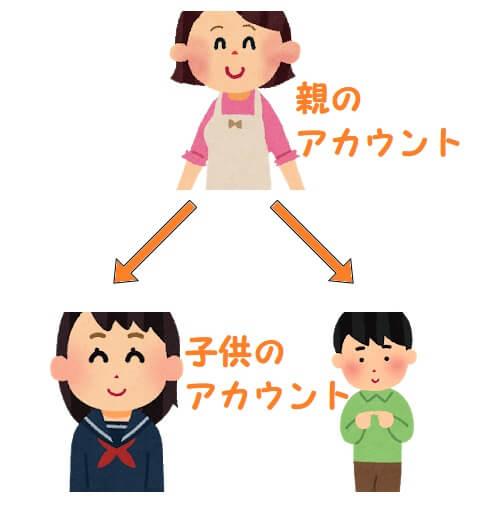 スタディサプリの学習者のアカウントは親のアカウントから紐づいて管理できるの図